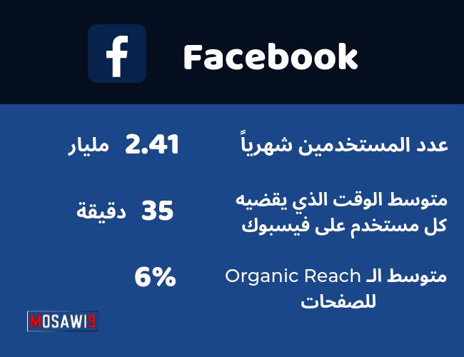 الترافيك المجاني من الفيسبوك Facebook Free Traffic