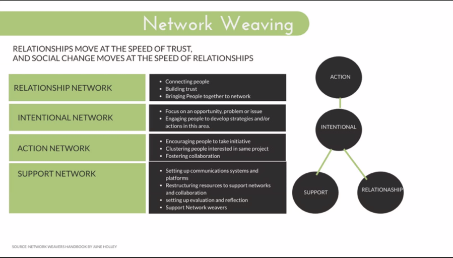 Network Weaving Graph.