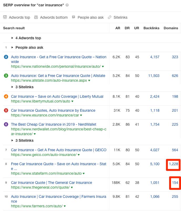 таблица сайтов в топе с количеством обратных ссылок