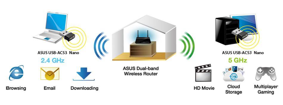 \\acn-fs-01\MKT\PRODUKTBESKRIVNINGAR\Content\OPBG\Network\USB-AC53 Nano\Content Pics\Selectable-dual-band-USB-Wi-Fi-adapter.jpg