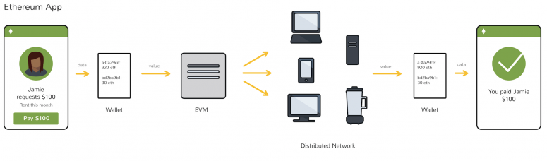 Máy ảo Ethereum (EVM)