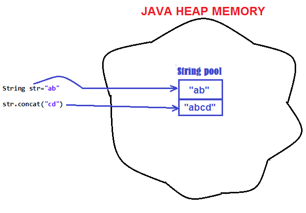 Jmse string is immutable in java for Thread pool design pattern java