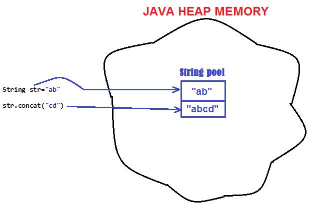 javamadesoeasy com  jmse   string is immutable in java
