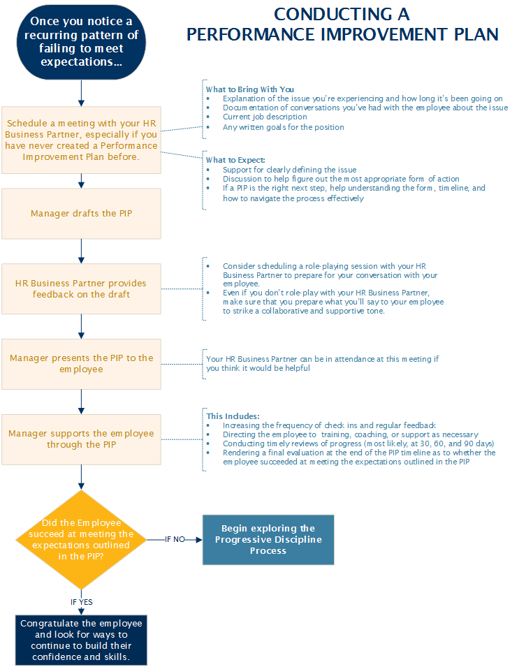 Performance Management Process Map.png. PIPFormImage.png. Creating A Performance  Improvement Plan
