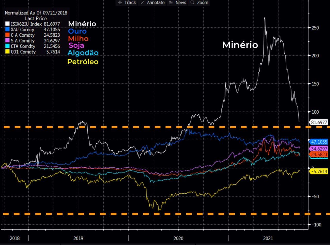 Gráfico – minério; ouro; milho; soja; algodão e petróleo.