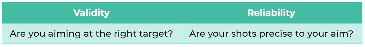 Definisi validitas dan reliabilitas dalam alat ukur psikometrik, termasuk psikotes kepribadian Validitas berarti: apakah Anda membidik titik yang benar? Reliabilitas berarti: apakah tembakan Anda tepat pada bidikan?