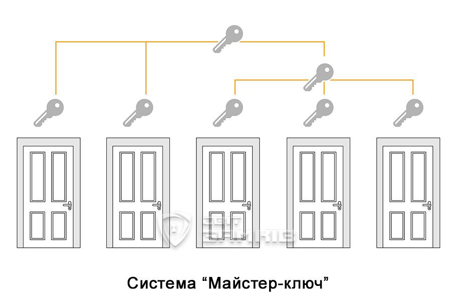 Система Майстер-ключ