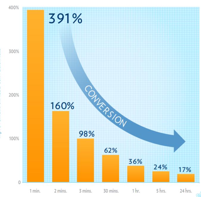 Curva de conversão atendimento de lead