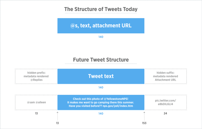 Twitter Allowing More Into The 140-Character Limit | Social Media Today