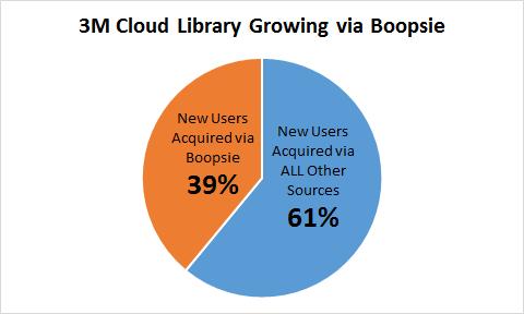 3M Cloud Library Growing via Boopsie