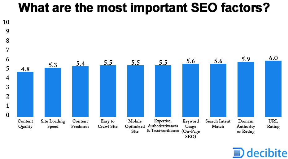 Most important SEO factors
