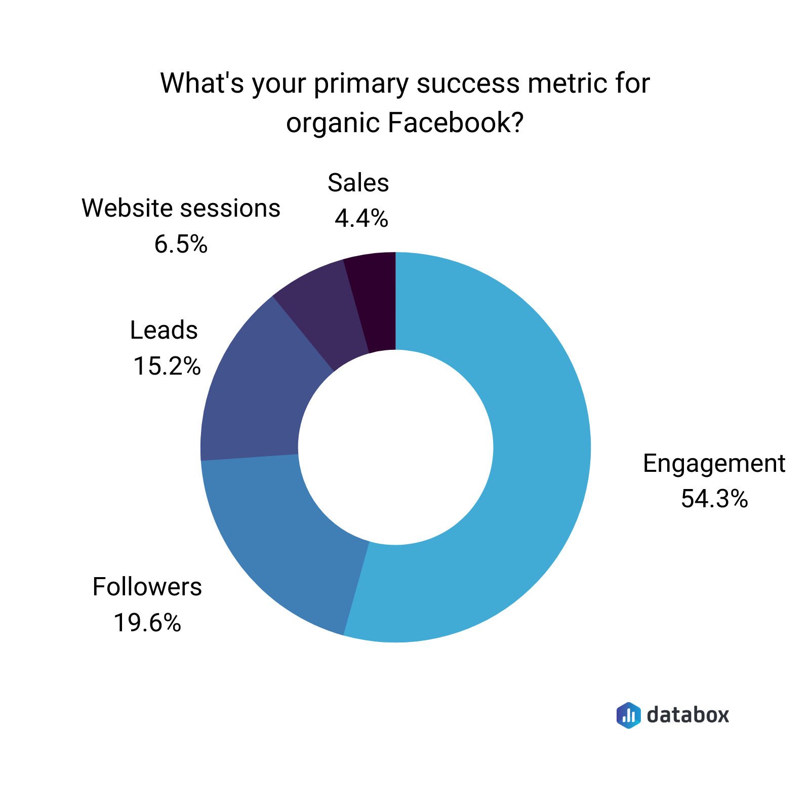 what's your primary success metric for organic Facebook?