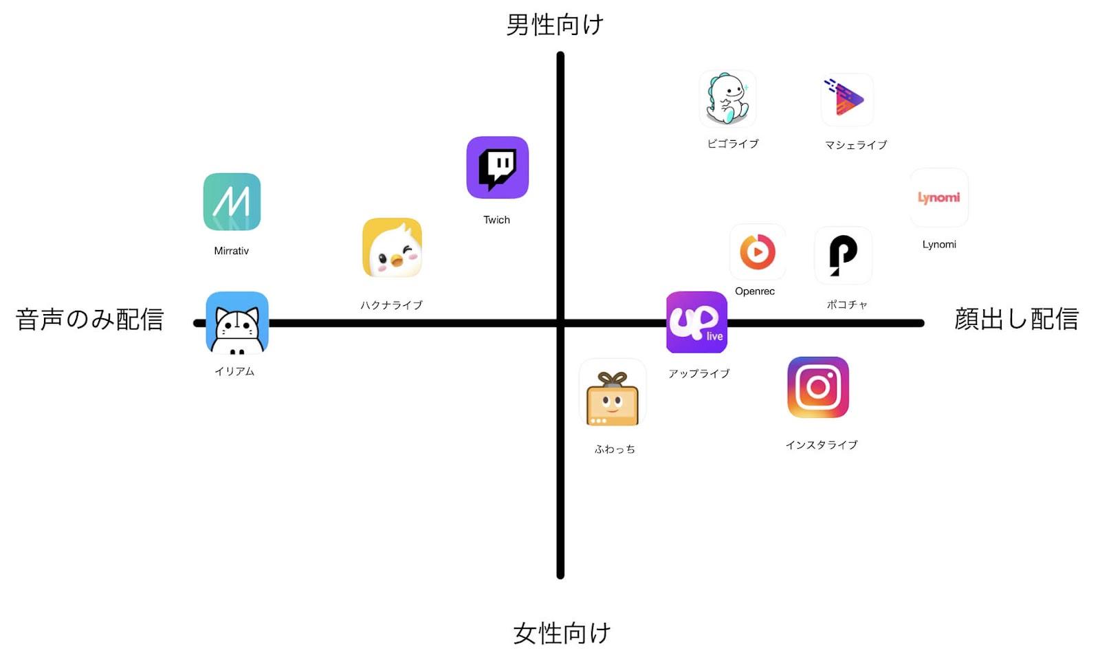 ライブ配信アプリ 表