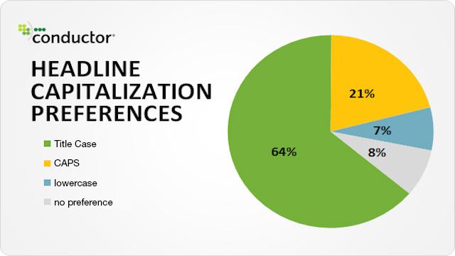 Headline capitalization preferences
