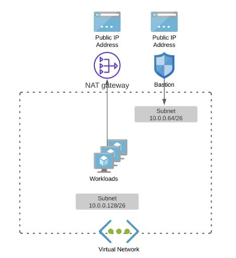 圖 1 說明了網絡架構