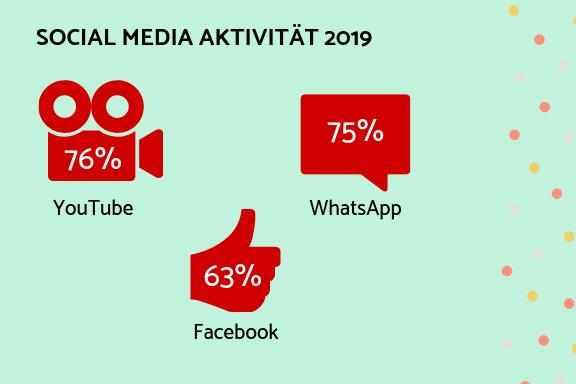 Azubi-Steckbrief, Social Media Aktivität 2019