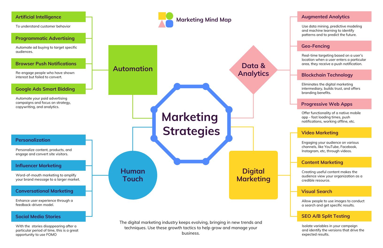 marketing strategy mind map