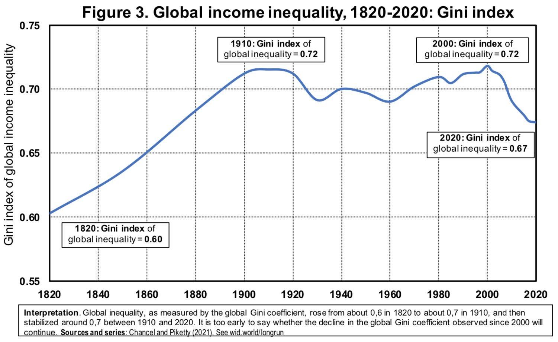 Globalne nierówności dochodowe