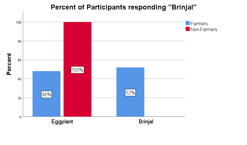 "Percent of participants responding ""Eggplant"" vs ""Brinjal"" to the picture prompt."