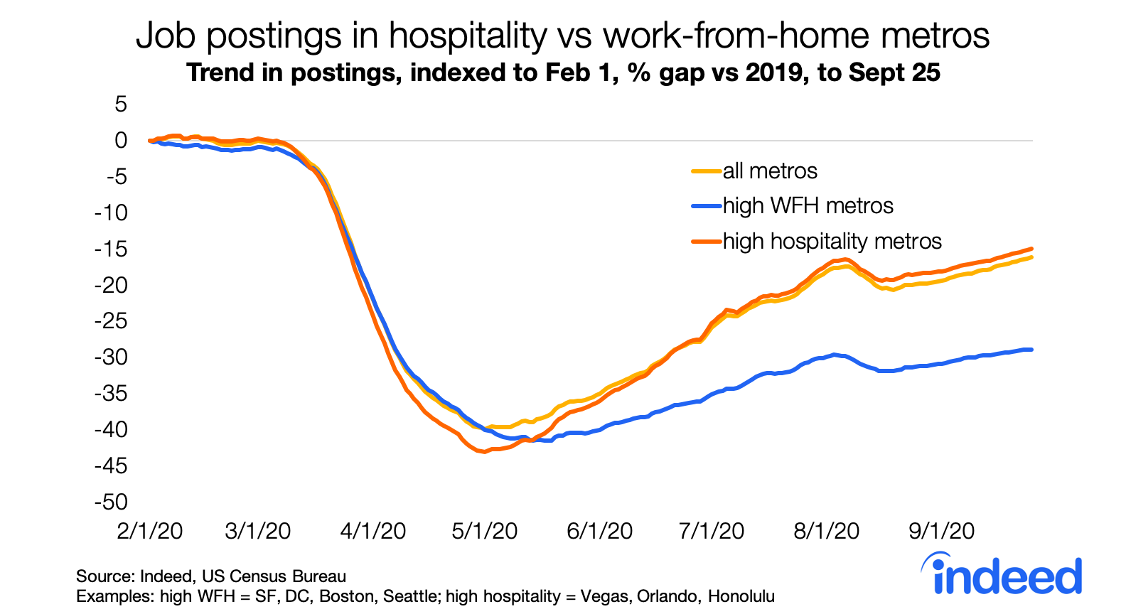 Line graph job postings in hospitality vs work from home metros
