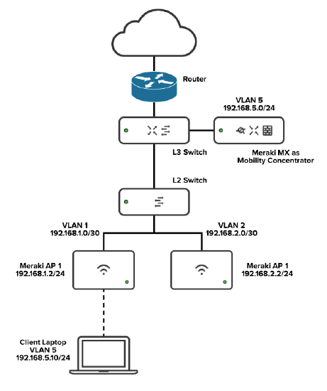 L3_roam_Diagram3.png