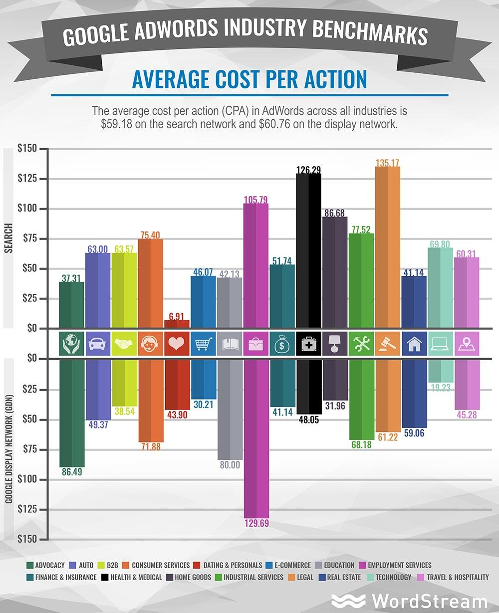 Google Adwords industry benchmarks average cost per action.