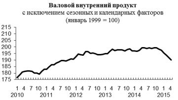 Вчера рубль упал до нового минимума с апреля, 53.55/долл. Сейчас. Поводом вчера стала отмена годового валютного РЕПО.