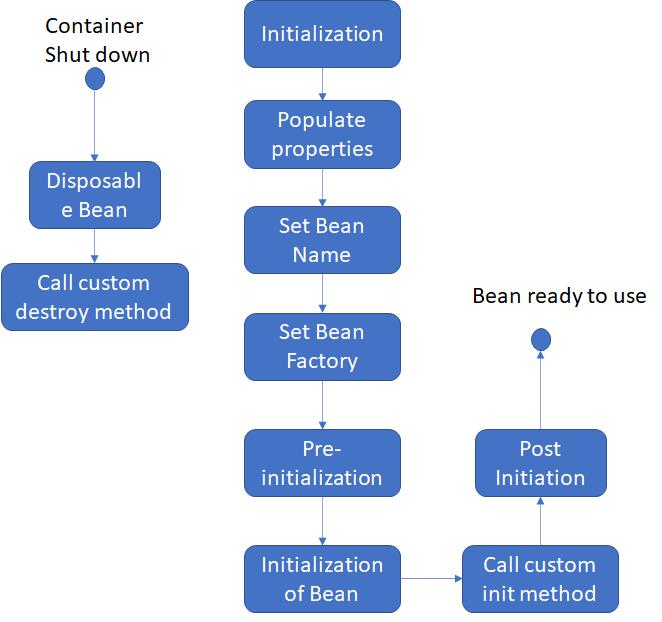 Spring Bean Life Cycle