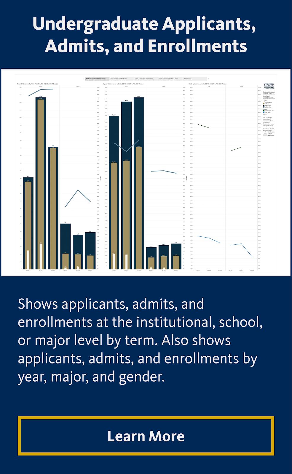 Undergraduate Applicatns, Admits, and Enrollments