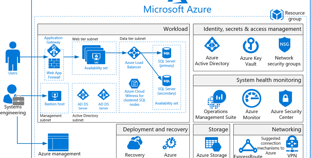 Using Azure Blueprints: Implementation best practices to put security first    CheckYourLogs.Net