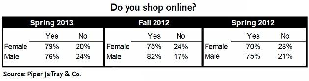 Tendências de mercado no e-commerce