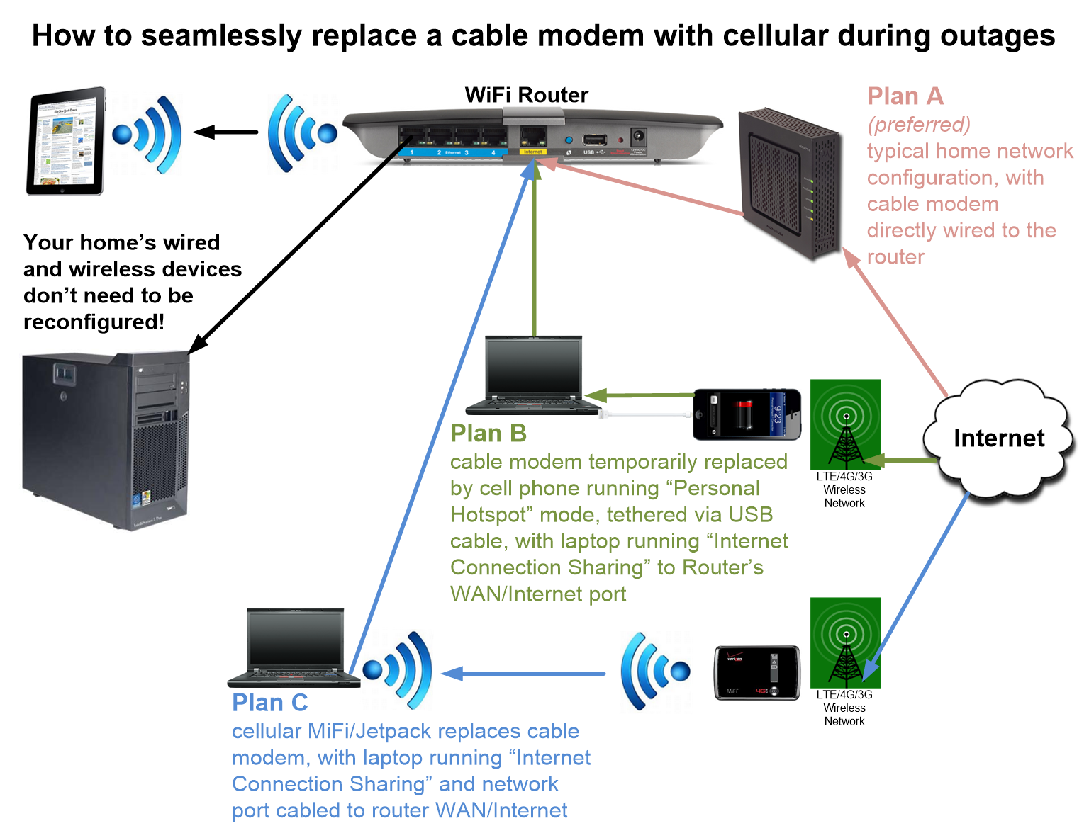 Home Wiring Cable Internet Diagrams Lan Network Diagram Networking Pfsense Motorola Modems D Link