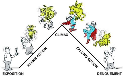 character setting falling action rising action plot and team Which part of a story's plot occurs immediately before the climax exposition  before the climax exposition rising action falling  setting of the scene and.