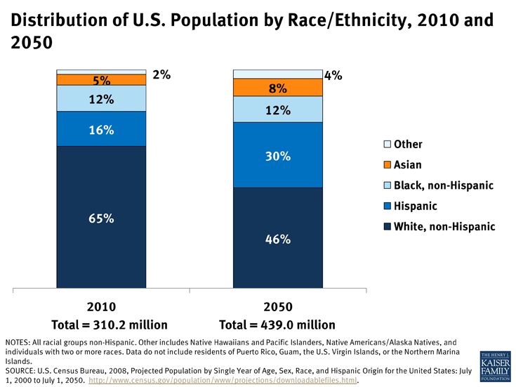https://www.kff.org/wp-content/uploads/2013/03/distribution-of-u-s-population-by-raceethnicity-2010-and-2050-disparities.png?w=735