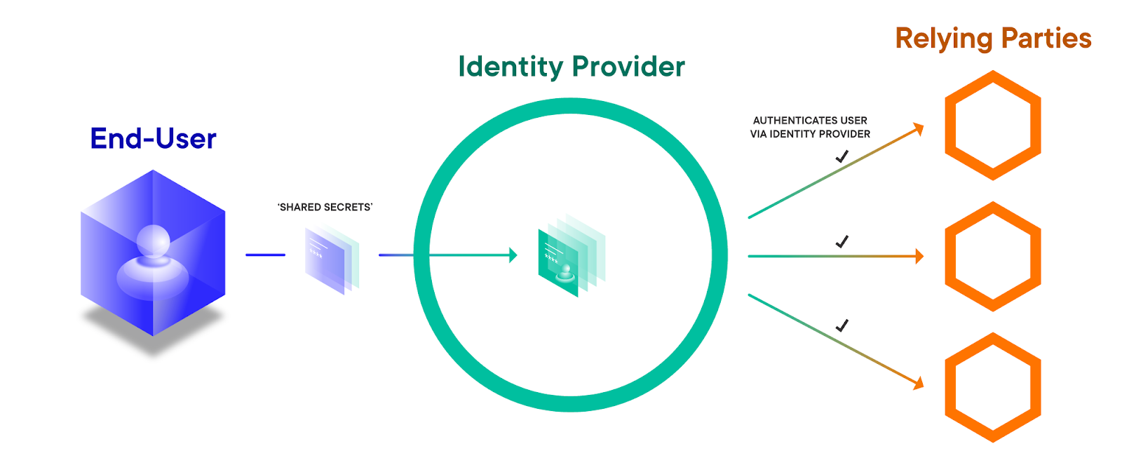 In today's OpenID Connect implementations, the Identity Provider mediates on behalf of the user