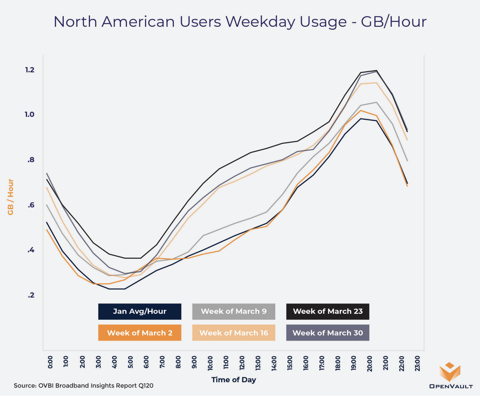 North American Users Weekday Usage according to OpenVault. Use these stats to optimize your data tariffs
