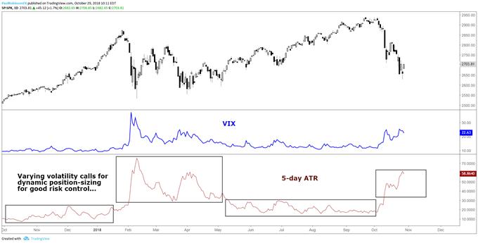 As volatility changes (ATR/VIX) so should position sizes