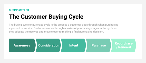 The customer buying cycle