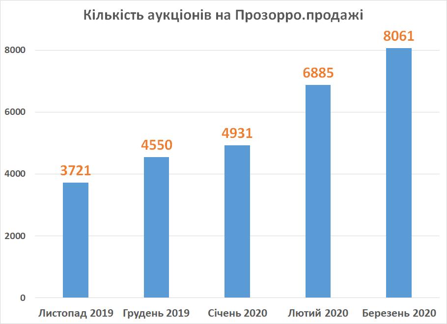 кількість аукціонів Прозорро.продажі 2019-2020