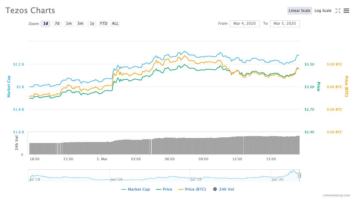 Tezos Price Chart on CoinMarketCap