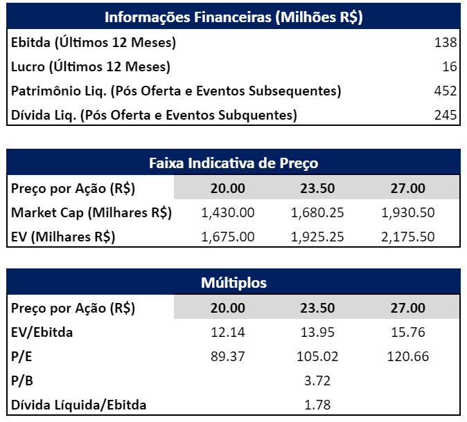 Informações Financeiras históricas, Faixa Indicativa de Preço e Múltiplos.