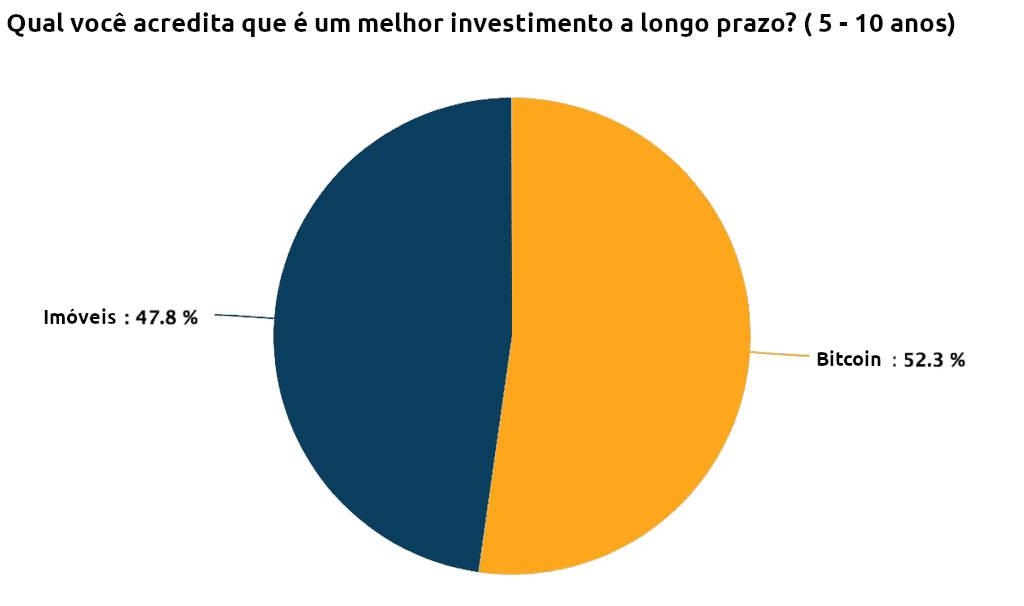 Gráfico: Bitcoin é melhor investimento (52,3%) contra Imóveis 47,8%