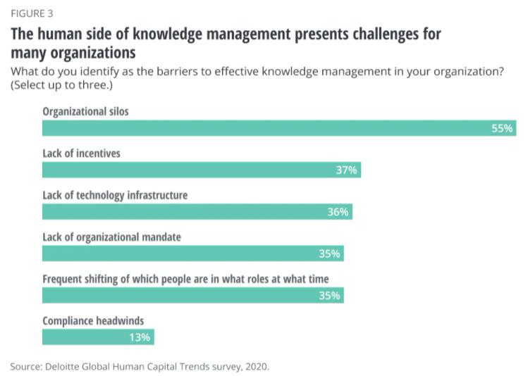 Graphique de l'étude Deloitte sur les défis empêchant une gestion des connaissances efficace en entreprise