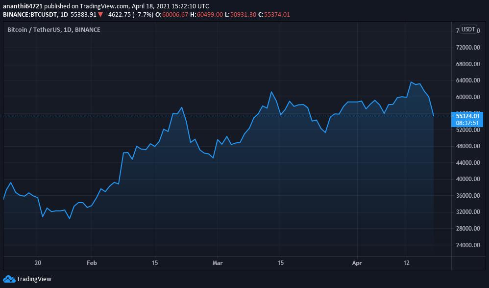 BTCUSDT Price Chart