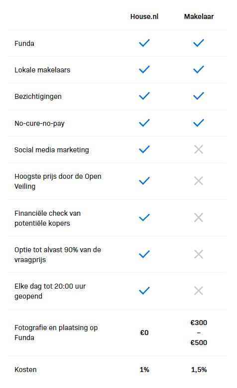 Prijzen en voorwaarde bij house.nl t.o.v bij makelaars