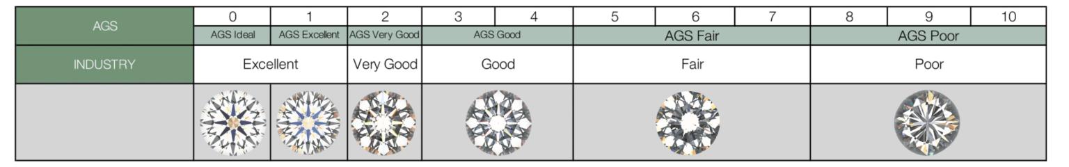 James Allen True Heart vs Ideal cut: Which is Better?