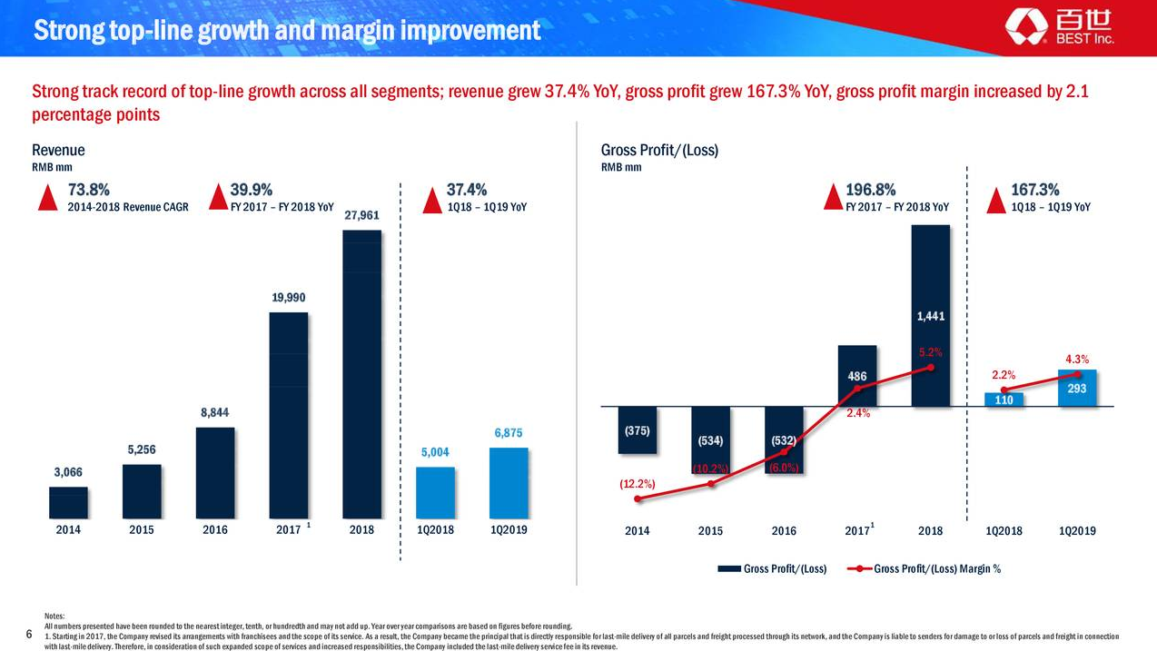 Logistics Firm Best Inc  Strong on Revenue