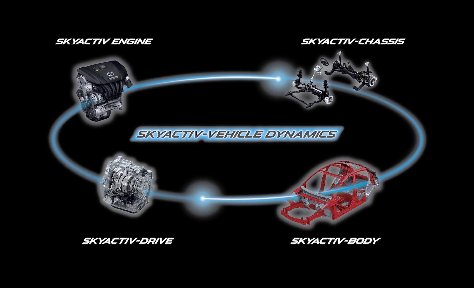 เทคโนโลยี Skyactive จาก Mazda 3