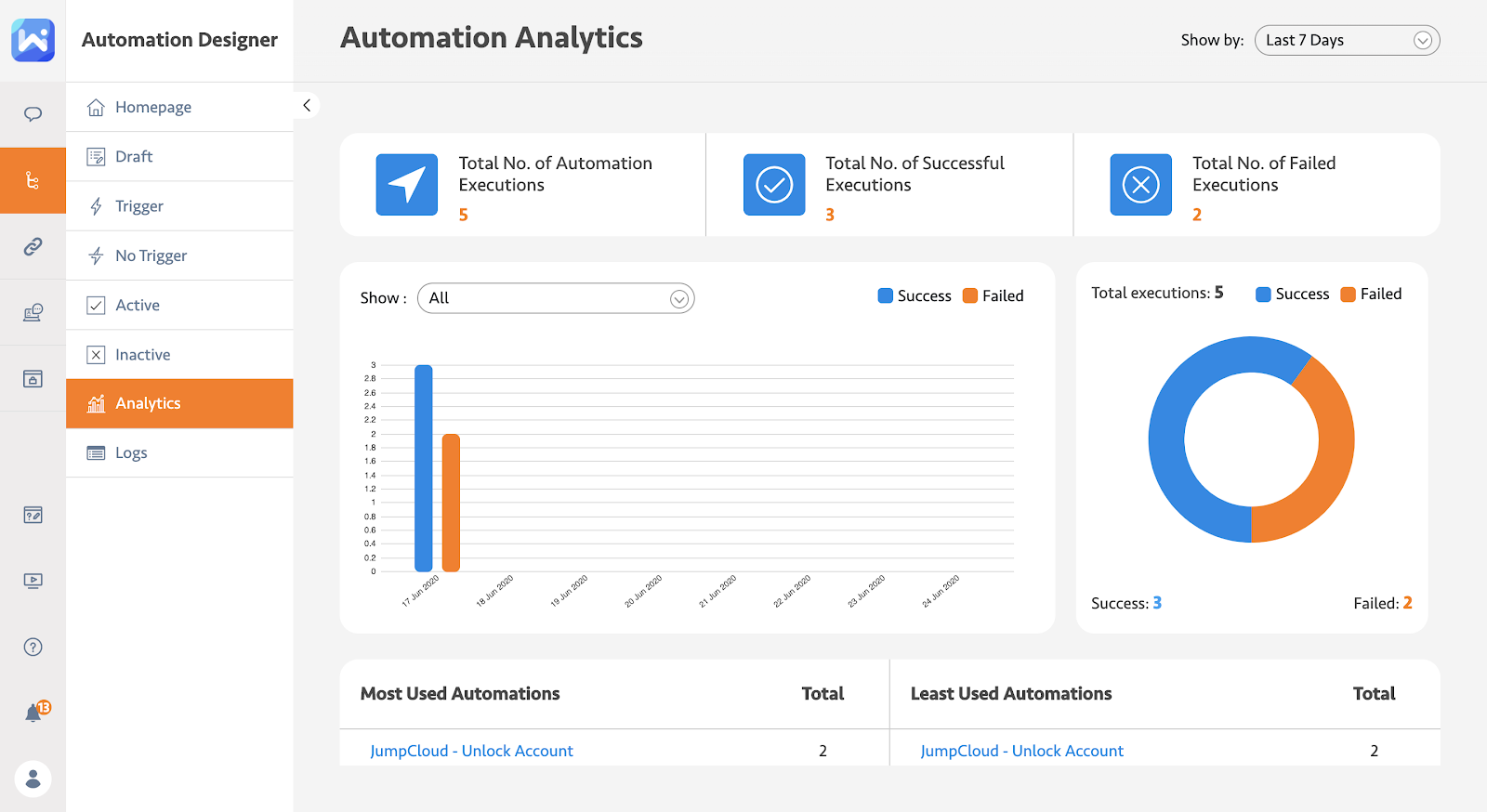 Automation analytics