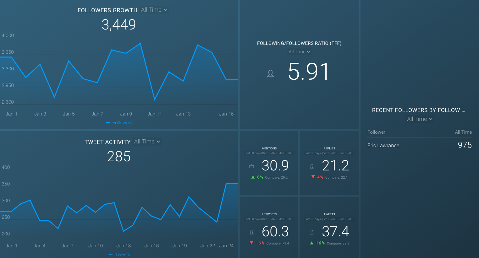 Twitter (growth & engagement) dashboard template